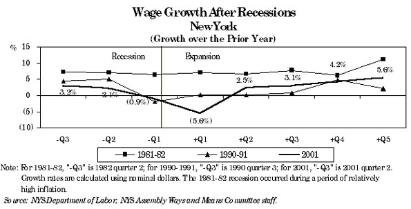 New York State Economic Report - March 2002